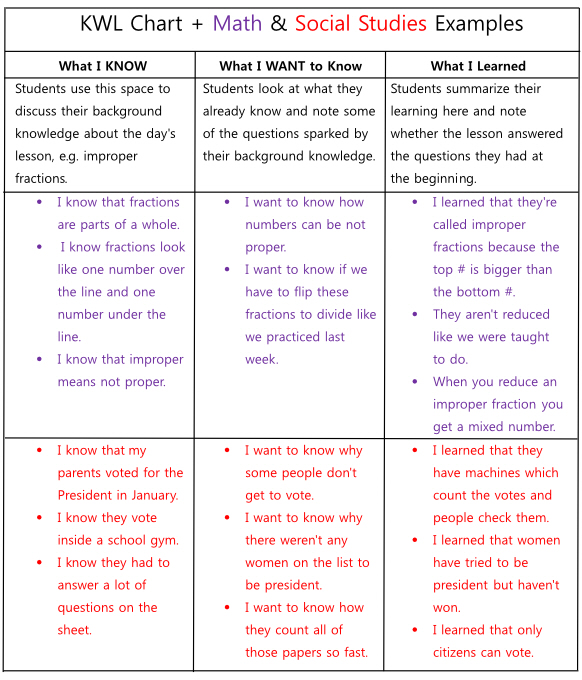 K-w-l chart ms. Roiger's comprehension strategy site.